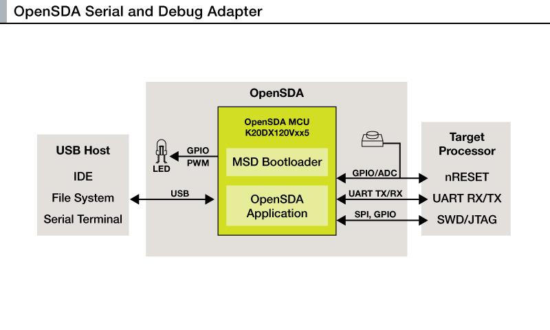 OpenSDA Overview